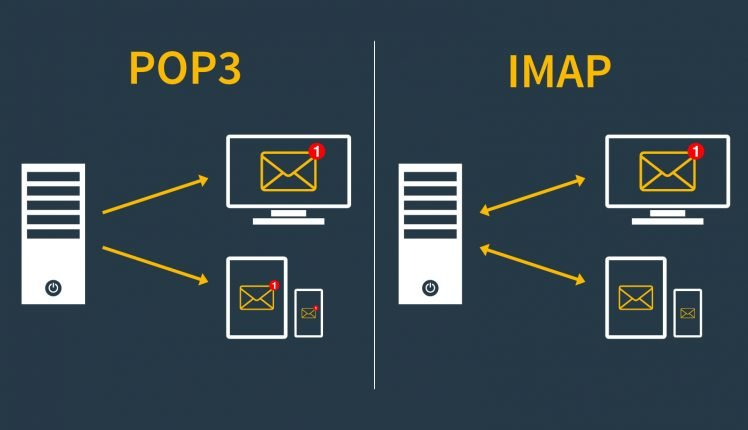 Difference between POP3 and IMAP | Ozone Infomedia